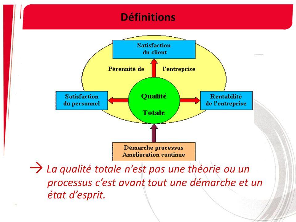 Définitions → La qualité totale n'est pas une théorie ou un processus c'est avant tout une démarche et un état d'esprit.
