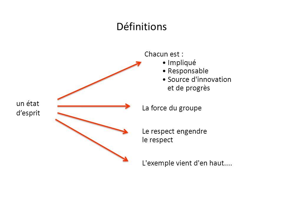 Définitions Chacun est : Impliqué Responsable Source d innovation