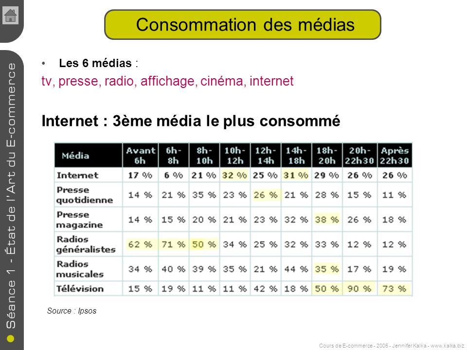 Consommation des médias