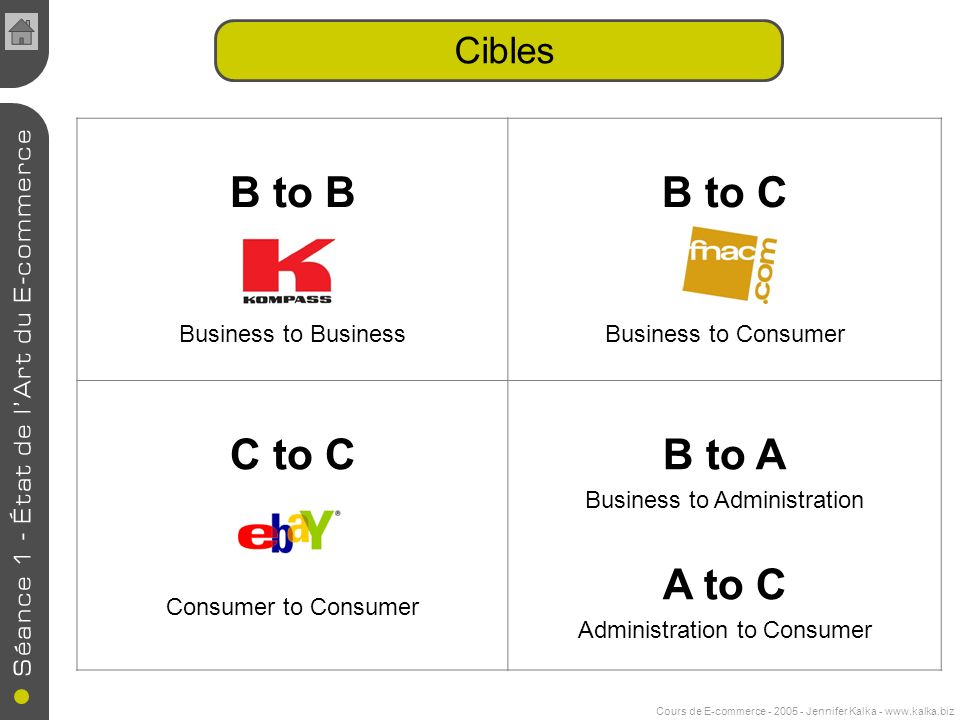 B to B B to C C to C B to A A to C Cibles Business to Business