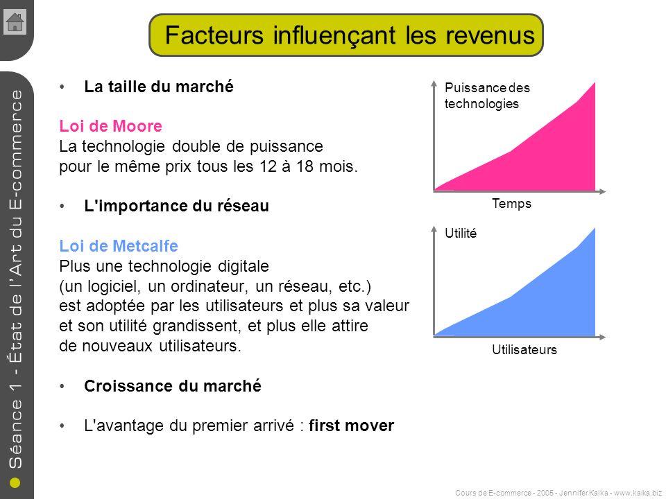 Facteurs influençant les revenus