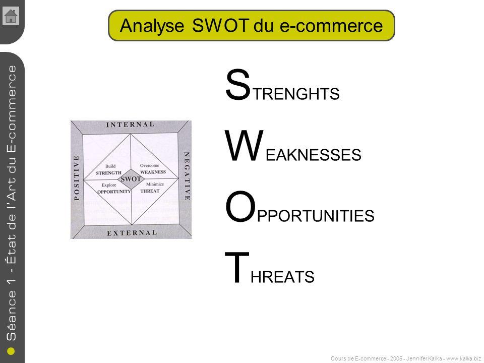Analyse SWOT du e-commerce