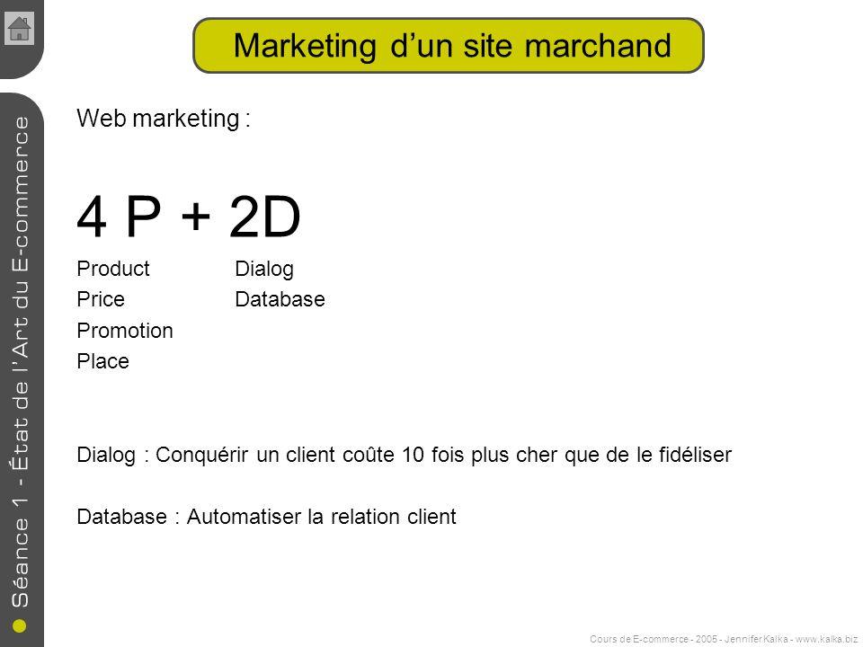 Marketing d'un site marchand
