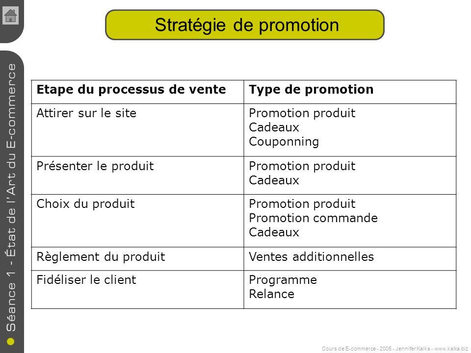 Stratégie de promotion