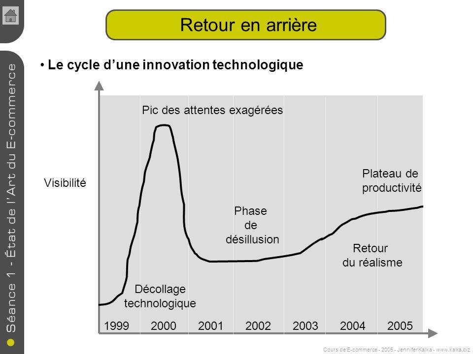 Retour en arrière Le cycle d'une innovation technologique