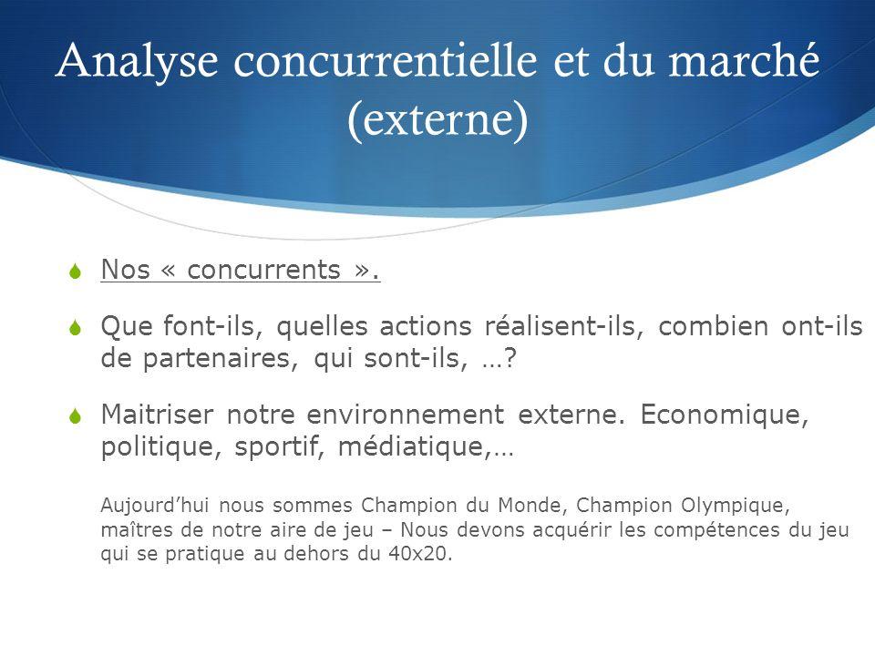 Analyse concurrentielle et du marché (externe)