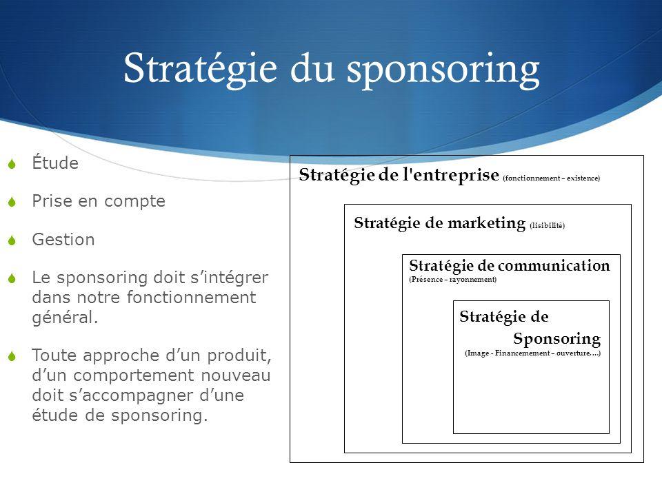 Stratégie du sponsoring