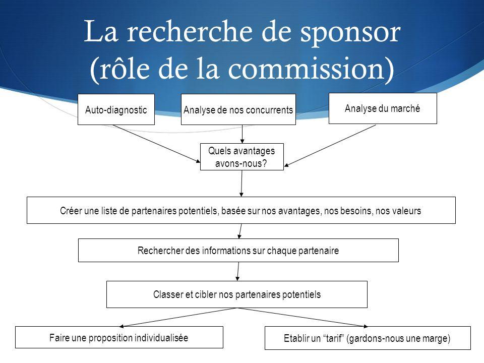La recherche de sponsor (rôle de la commission)