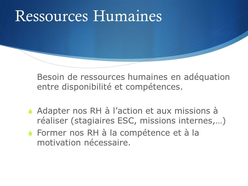 Ressources Humaines Besoin de ressources humaines en adéquation entre disponibilité et compétences.