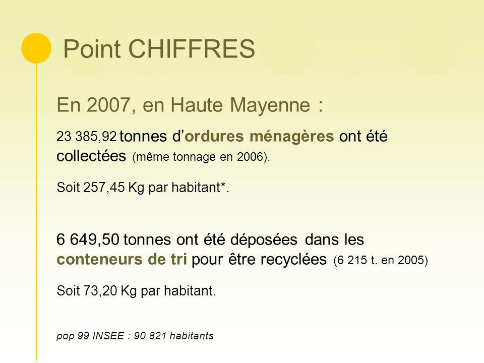 Point CHIFFRES En 2007, en Haute Mayenne :