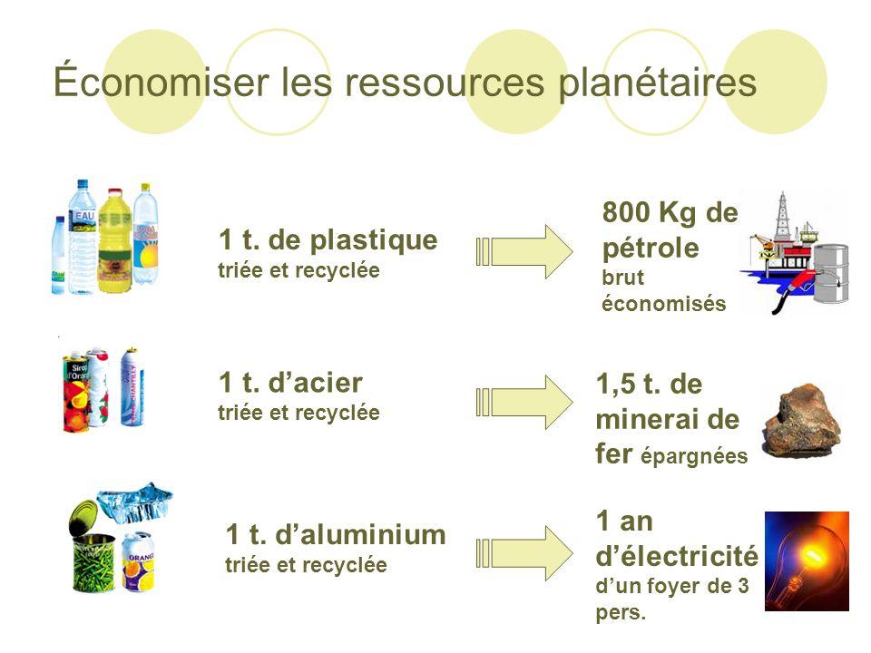 Économiser les ressources planétaires