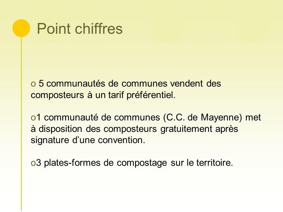 Point chiffres 5 communautés de communes vendent des composteurs à un tarif préférentiel.