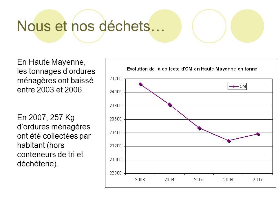 Nous et nos déchets… En Haute Mayenne, les tonnages d'ordures ménagères ont baissé entre 2003 et 2006.