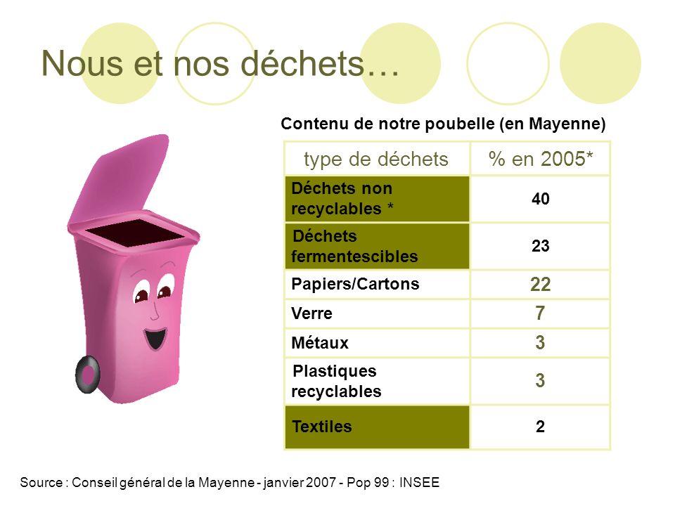 Nous et nos déchets… type de déchets % en 2005* 22 7 3
