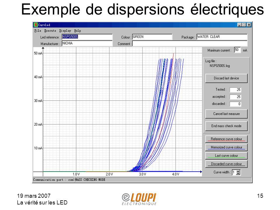 Exemple de dispersions électriques