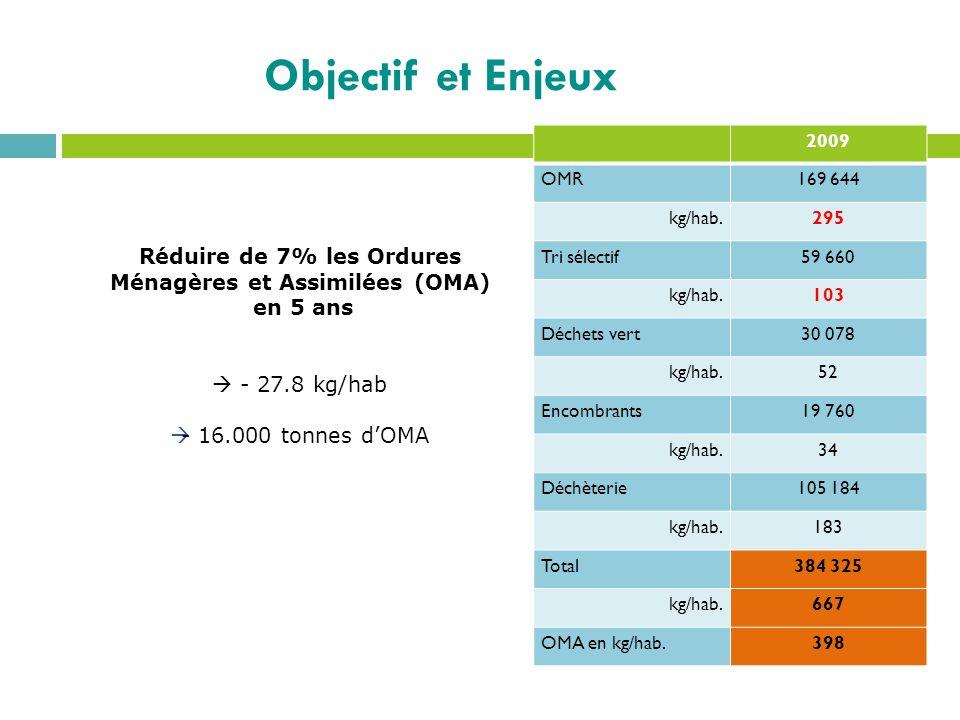Réduire de 7% les Ordures Ménagères et Assimilées (OMA)
