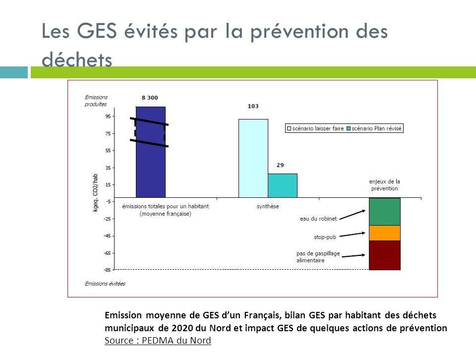 Les GES évités par la prévention des déchets