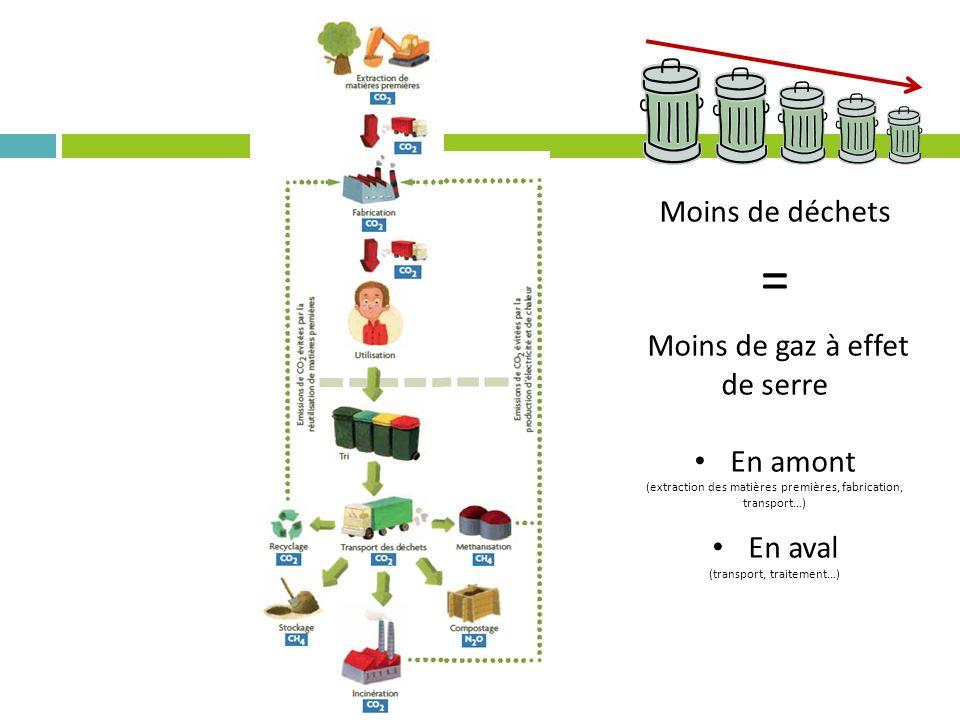 = Moins de déchets Moins de gaz à effet de serre En amont En aval