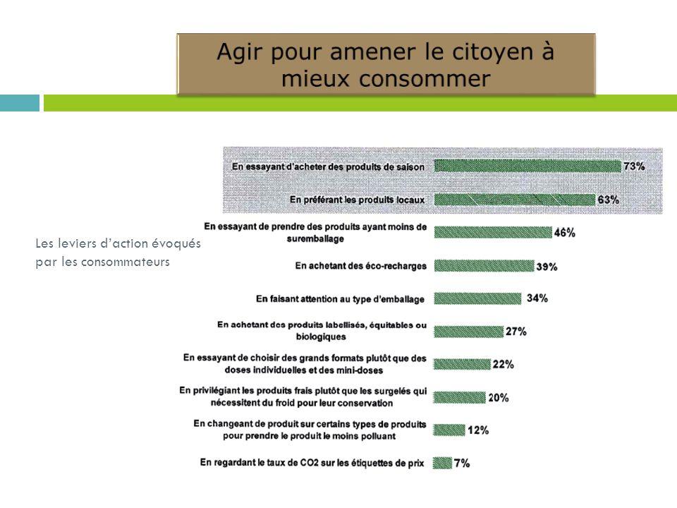 Les leviers d'action évoqués par les consommateurs