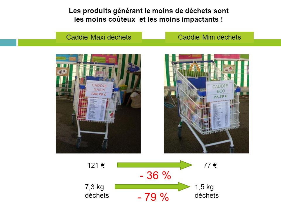 - 36 % - 79 % Les produits générant le moins de déchets sont