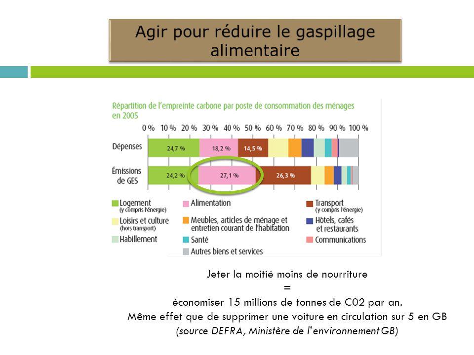 Agir pour réduire le gaspillage alimentaire