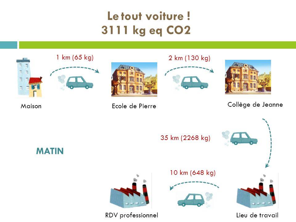 Le tout voiture ! 3111 kg eq CO2 MATIN 1 km (65 kg) 2 km (130 kg)