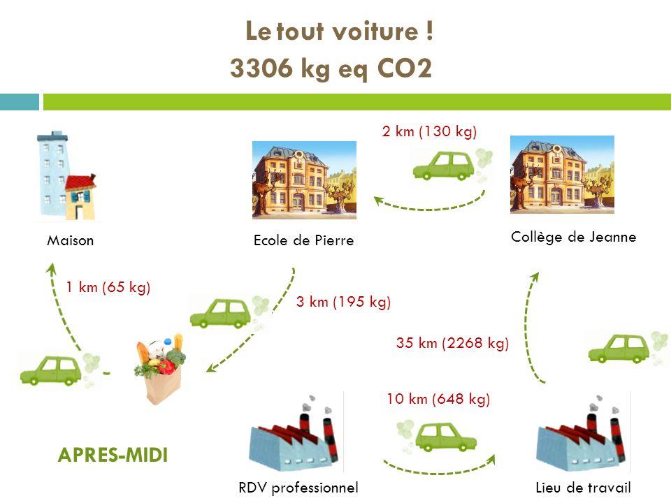 Le tout voiture ! 3306 kg eq CO2 APRES-MIDI 2 km (130 kg)