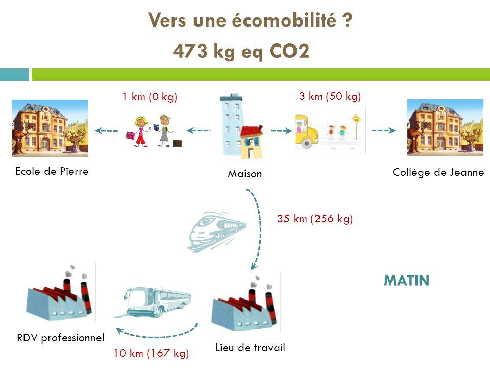 Vers une écomobilité 473 kg eq CO2