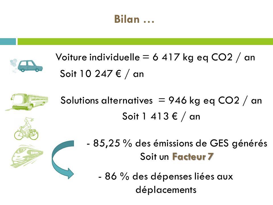 Bilan … Voiture individuelle = 6 417 kg eq CO2 / an Soit 10 247 € / an
