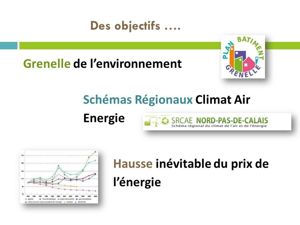 Des objectifs …. Grenelle de l'environnement. Schémas Régionaux Climat Air Energie.