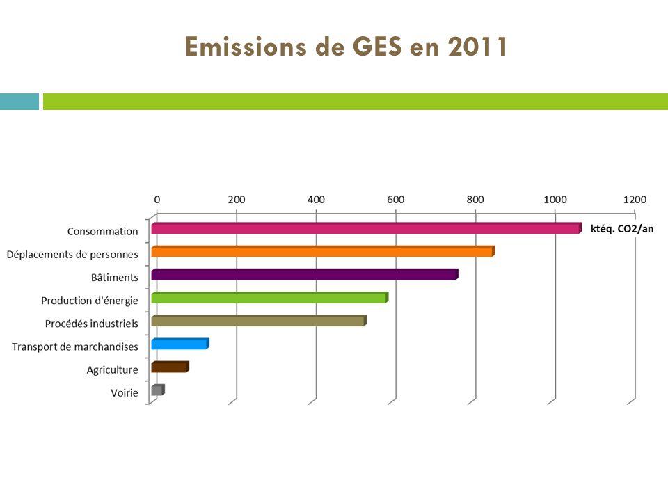 Emissions de GES en 2011