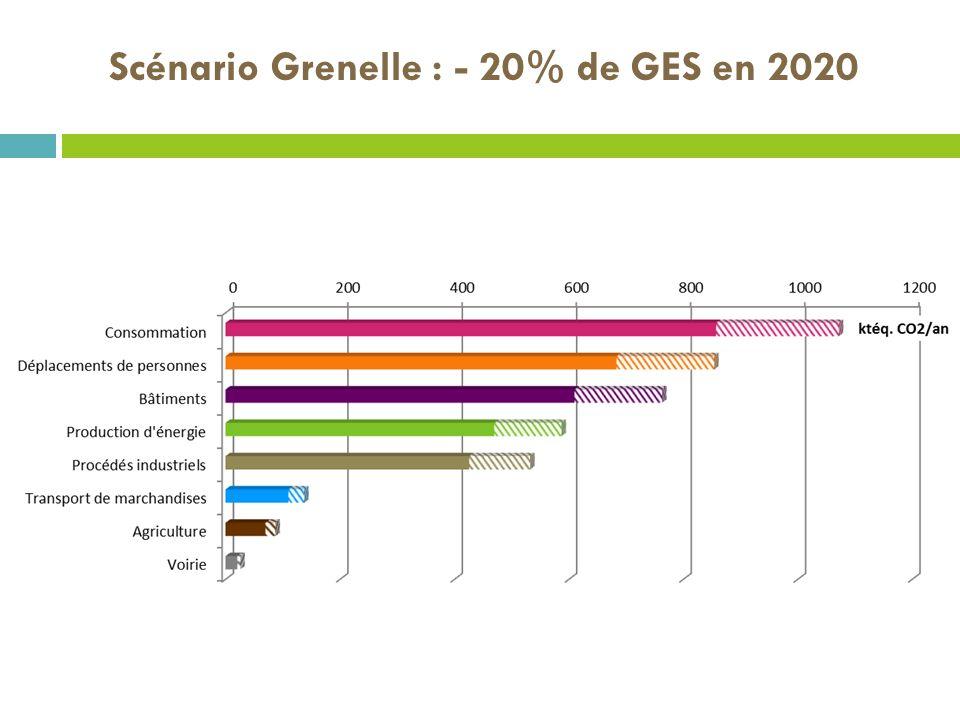 Scénario Grenelle : - 20% de GES en 2020