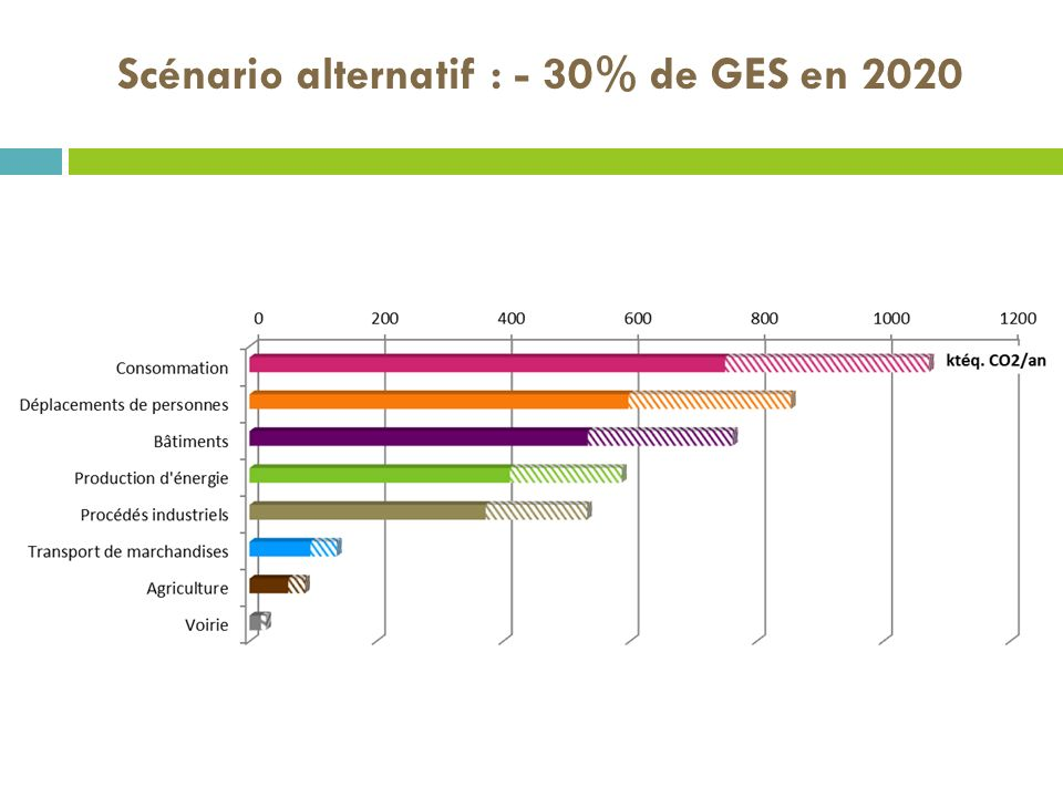 Scénario alternatif : - 30% de GES en 2020