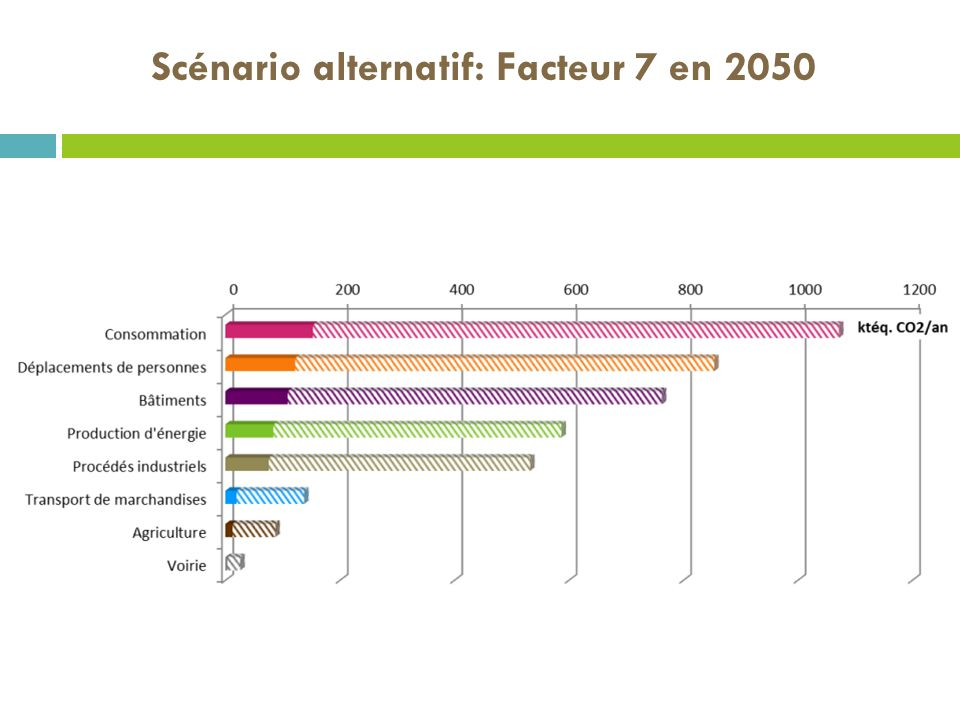 Scénario alternatif: Facteur 7 en 2050