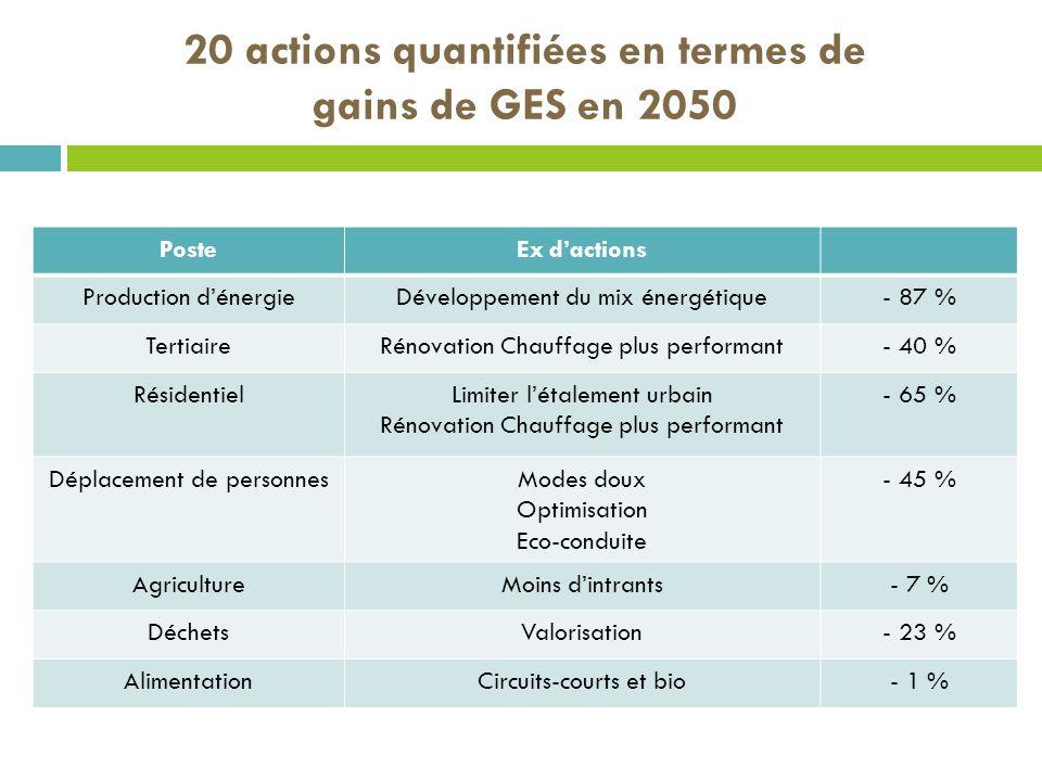 20 actions quantifiées en termes de gains de GES en 2050