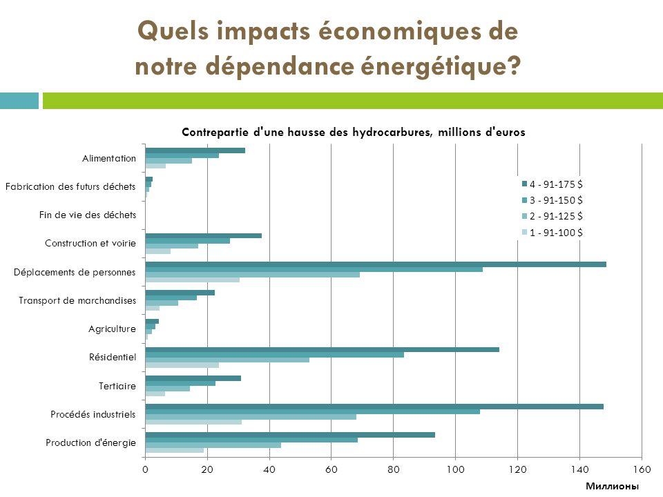 Quels impacts économiques de notre dépendance énergétique