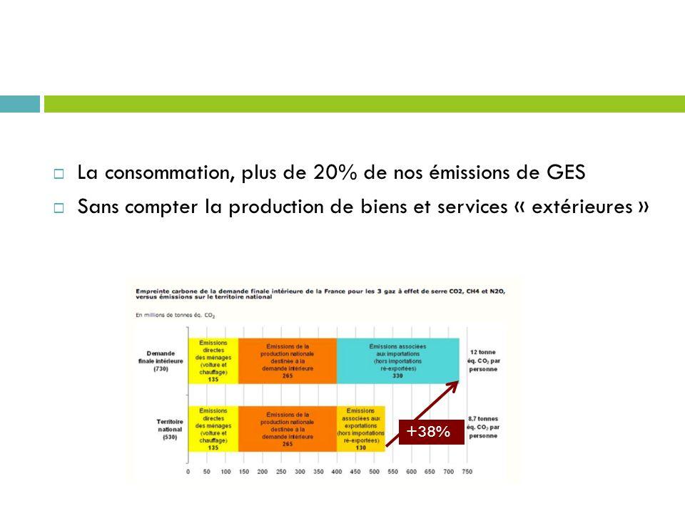 La consommation, plus de 20% de nos émissions de GES