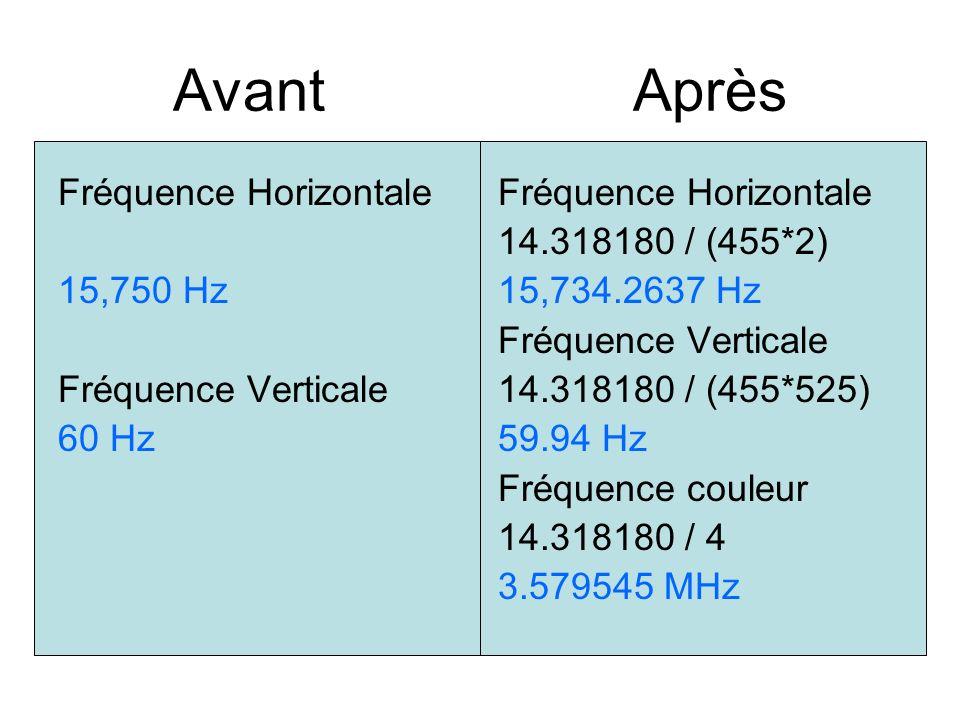 Avant Après Fréquence Horizontale 15,750 Hz Fréquence Verticale 60 Hz