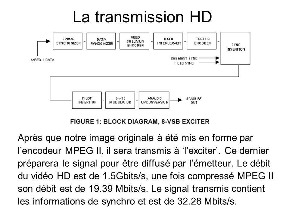 La transmission HD Après que notre image originale à été mis en forme par. l'encodeur MPEG II, il sera transmis à 'l'exciter'. Ce dernier.