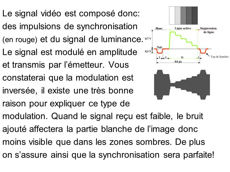 Le signal vidéo est composé donc: des impulsions de synchronisation
