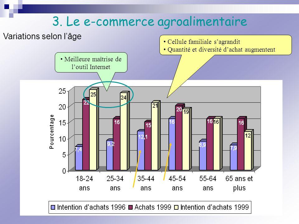 3. Le e-commerce agroalimentaire