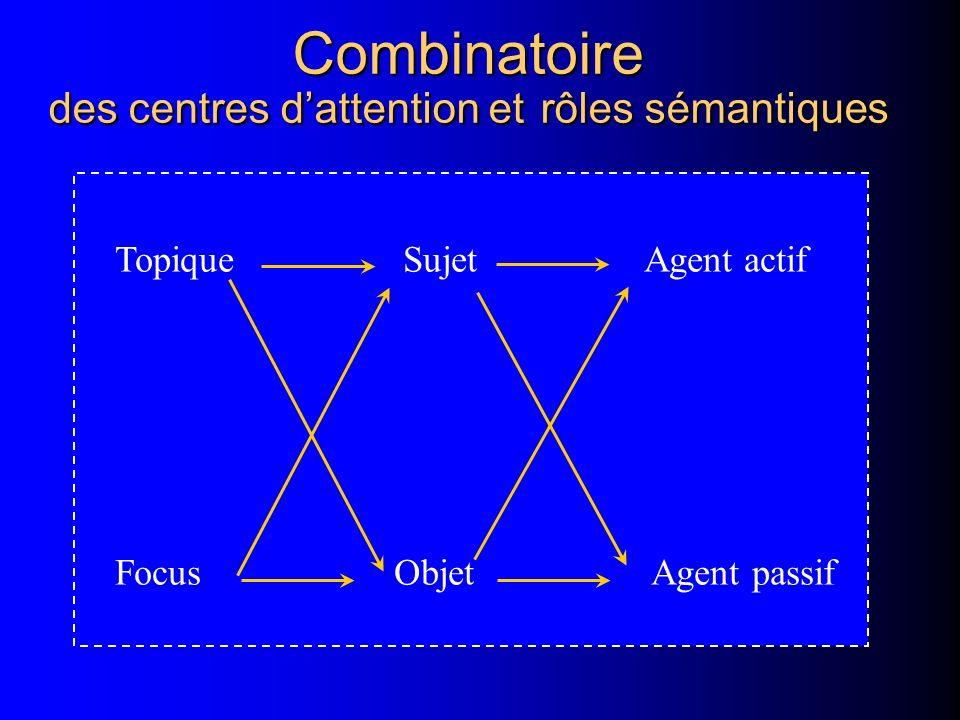 Combinatoire des centres d'attention et rôles sémantiques