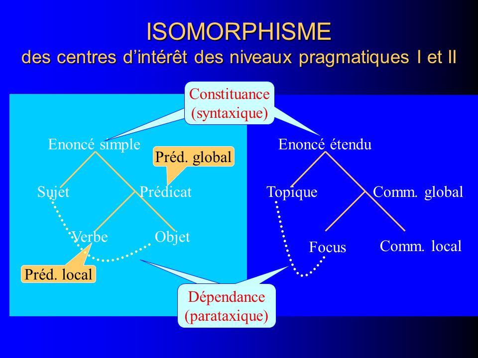 ISOMORPHISME des centres d'intérêt des niveaux pragmatiques I et II