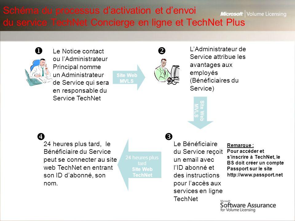 Schéma du processus d'activation et d'envoi du service TechNet Concierge en ligne et TechNet Plus