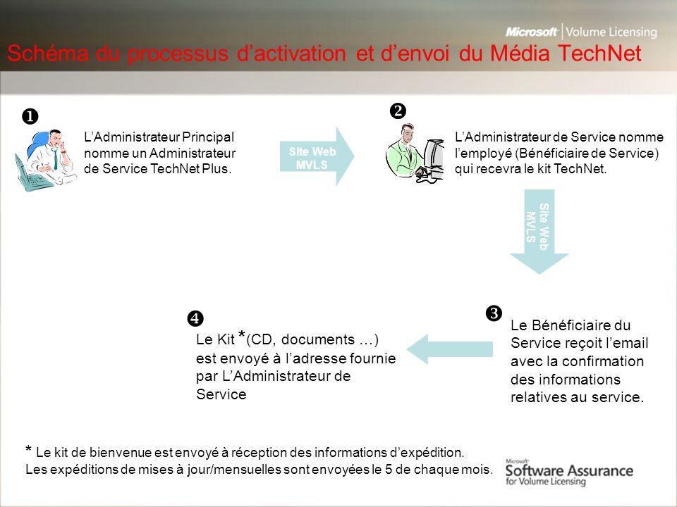 Schéma du processus d'activation et d'envoi du Média TechNet