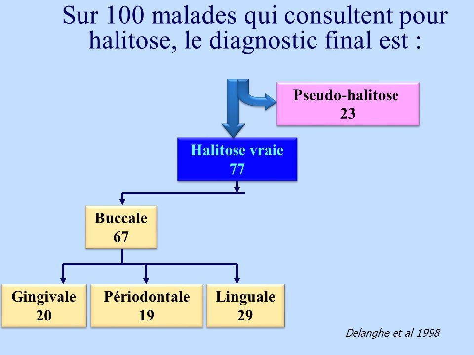 Sur 100 malades qui consultent pour halitose, le diagnostic final est :
