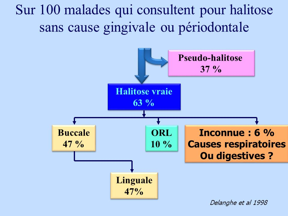 Sur 100 malades qui consultent pour halitose sans cause gingivale ou périodontale