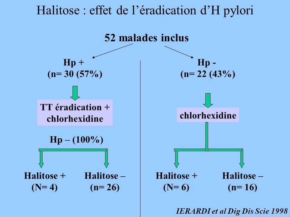 Halitose : effet de l'éradication d'H pylori