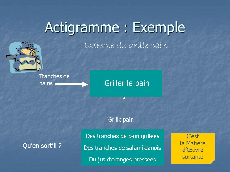 Actigramme : Exemple Exemple du grille pain Griller le pain