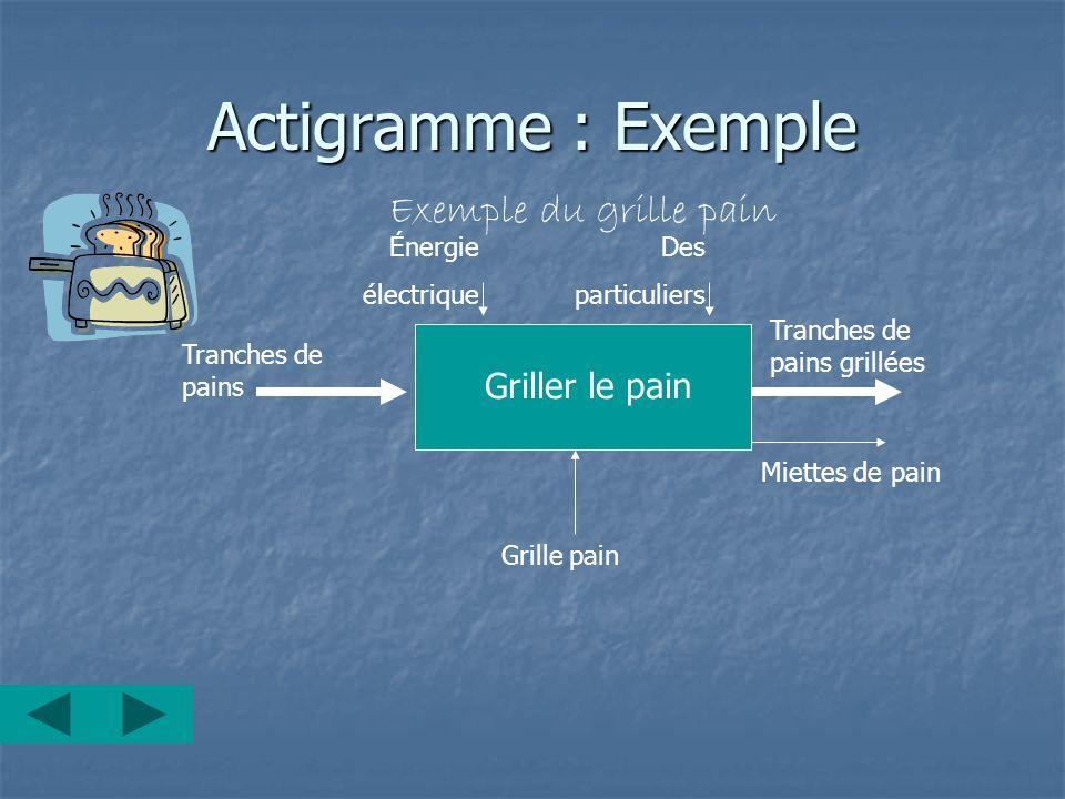 Actigramme : Exemple Exemple du grille pain Griller le pain Énergie